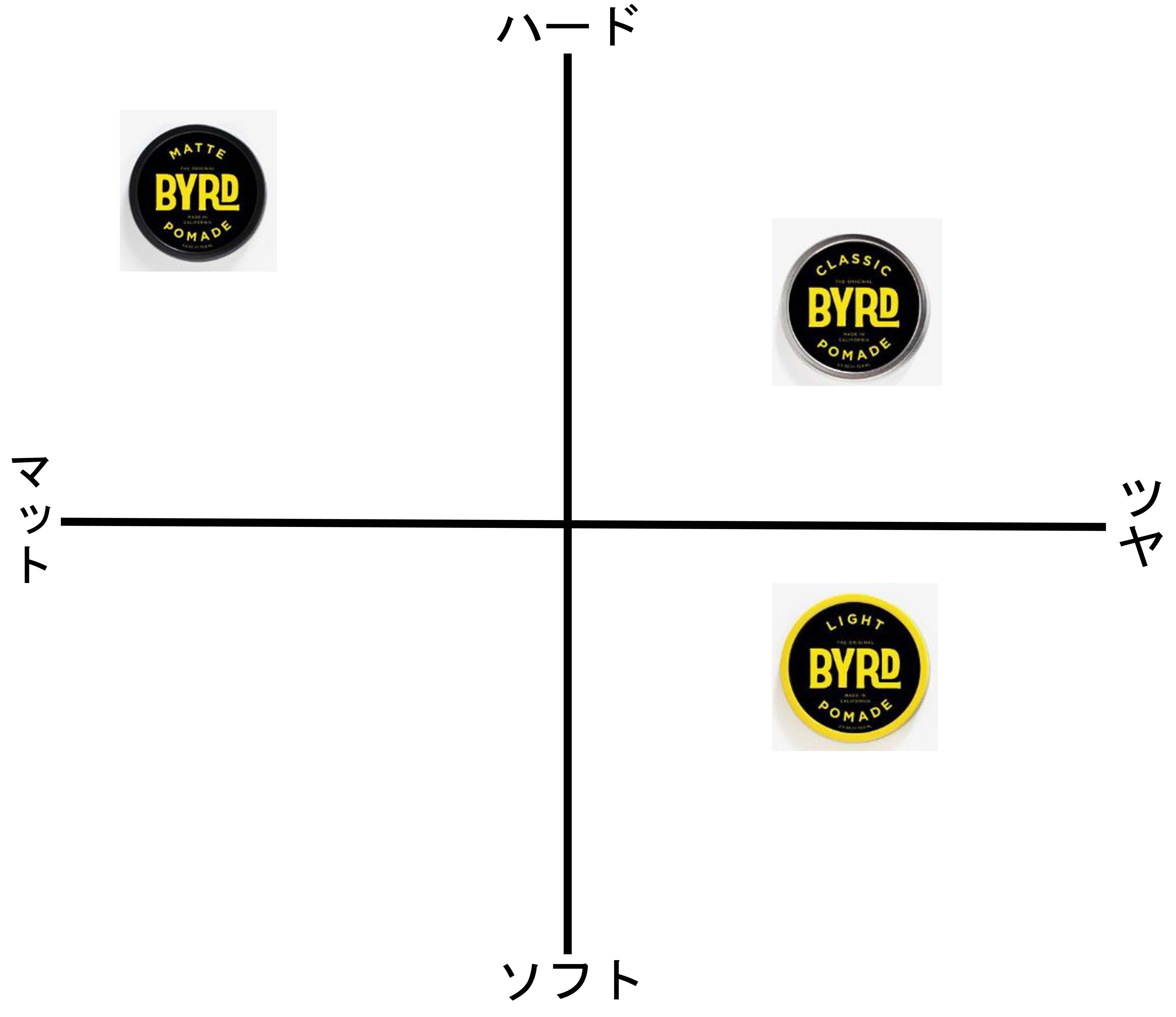 バードポマード 種類 比較